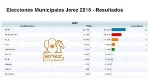 municipales jerez 20155